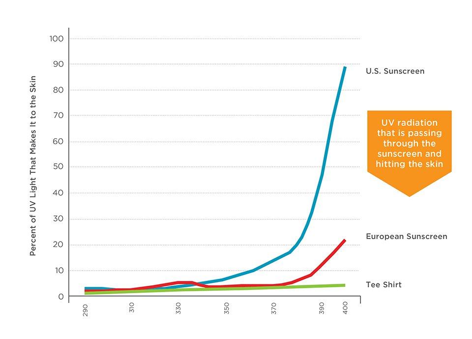 Rating of sunscreen EWG EU US